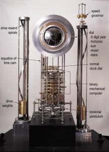 10,000 year clock model